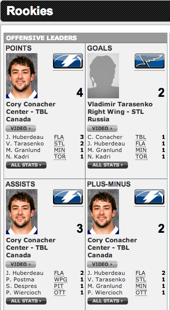 Cory Conacher is dominating the rookie scoring page on NHL.com.