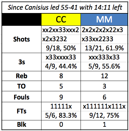 Canisius_Monmouth_comeback