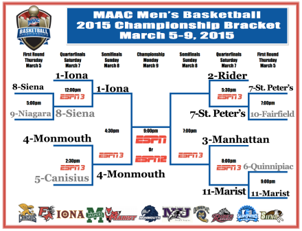 2015_maac_tournament_bracket_can