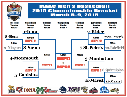 2015_maac_tournament_bracket_day1