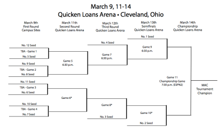 MAC_Tournament_bracket